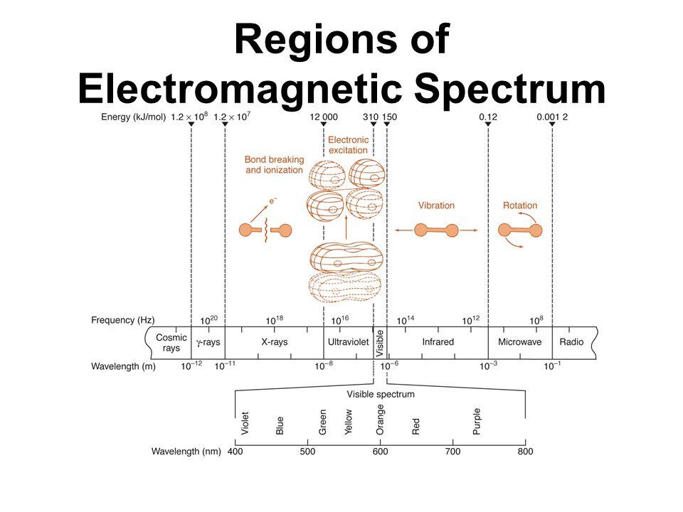 Regions of Electromagnetic Spectrum