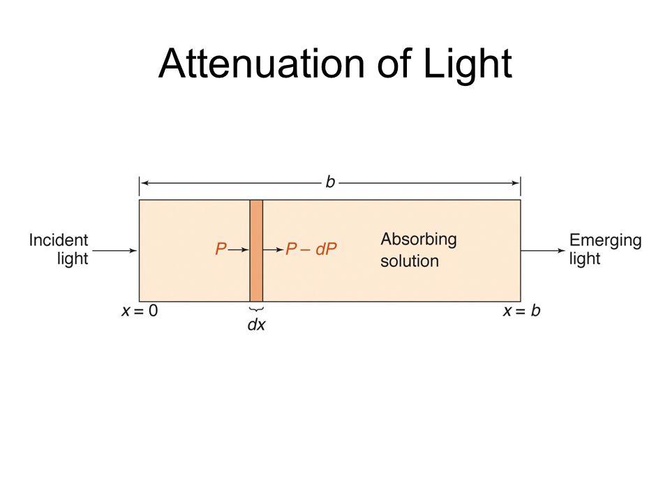 Attenuation of Light