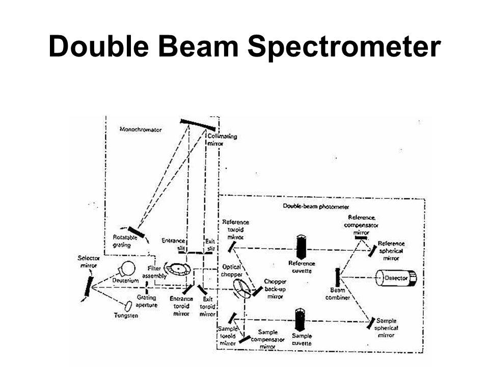 Double Beam Spectrometer