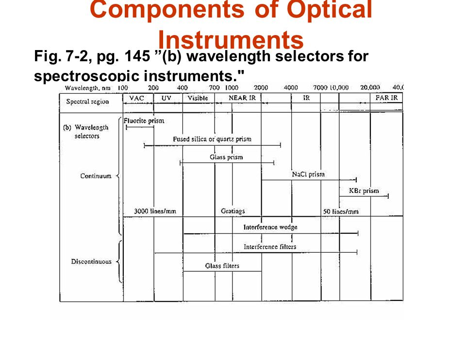 Components of Optical Instruments Fig. 7-2, pg. 145 (b) wavelength selectors for spectroscopic instruments.