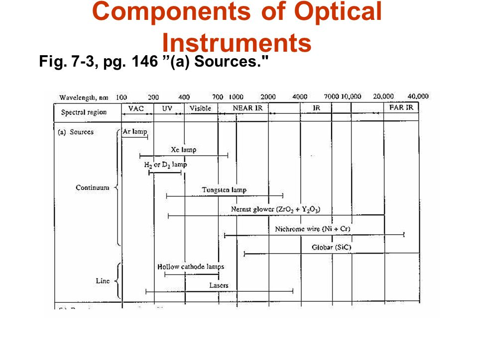 Components of Optical Instruments Fig. 7-3, pg. 146 (a) Sources.