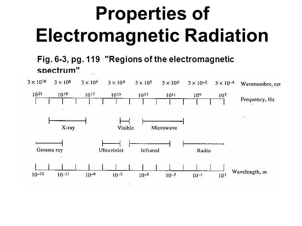 Properties of Electromagnetic Radiation Fig. 6-3, pg. 119