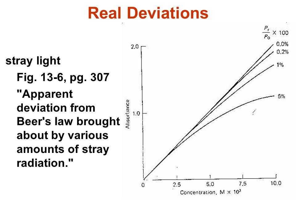 Real Deviations stray light Fig. 13-6, pg. 307