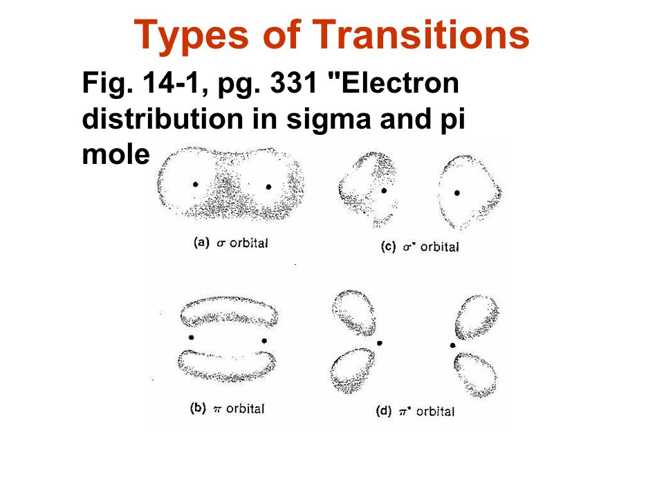 Types of Transitions Fig. 14-1, pg. 331