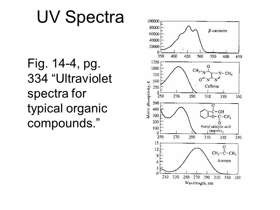 UV Spectra Fig. 14-4, pg. 334 Ultraviolet spectra for typical organic compounds.