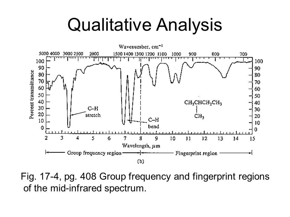 Qualitative Analysis Fig. 17-4, pg. 408 Group frequency and fingerprint regions of the mid-infrared spectrum.
