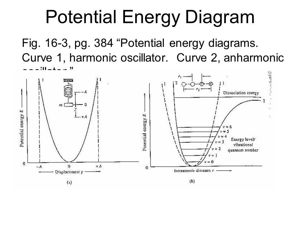 Potential Energy Diagram Fig. 16-3, pg. 384 Potential energy diagrams. Curve 1, harmonic oscillator. Curve 2, anharmonic oscillator.