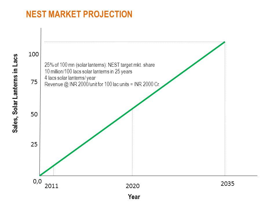 100 50 0,0 2035 25 75 20112020 25% of 100 mn (solar lanterns): NEST target mkt. share 10 million/100 lacs solar lanterns in 25 years 4 lacs solar lant