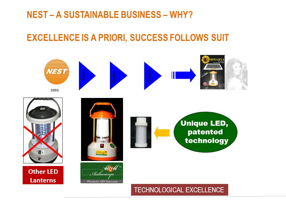 NEST – A SUSTAINABLE BUSINESS – WHY? EXCELLENCE IS A PRIORI, SUCCESS FOLLOWS SUIT 2001 Innov Techn Social TECHNOLOGICAL EXCELLENCE Other LED Lanterns