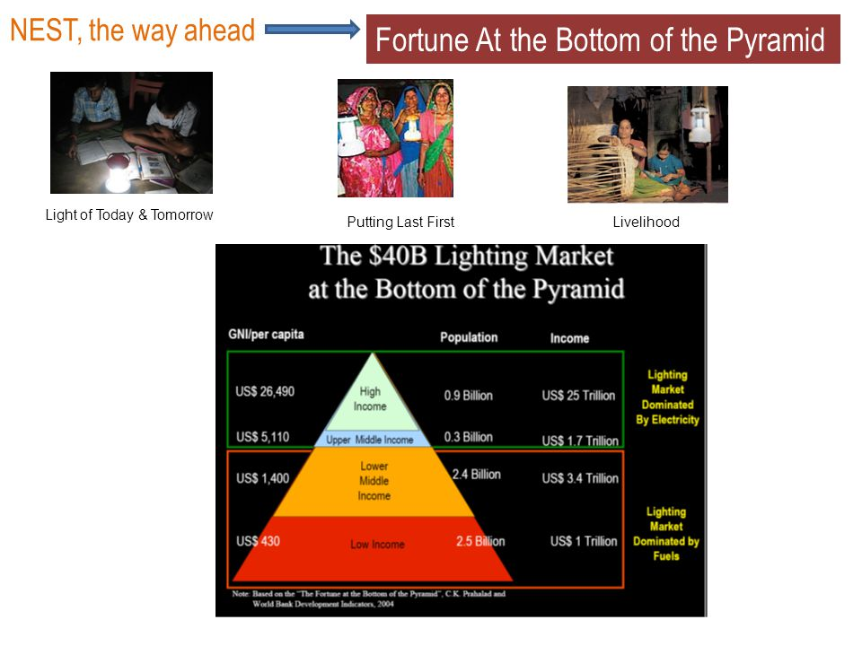 LivelihoodPutting Last First Light of Today & Tomorrow NEST, the way ahead Fortune At the Bottom of the Pyramid
