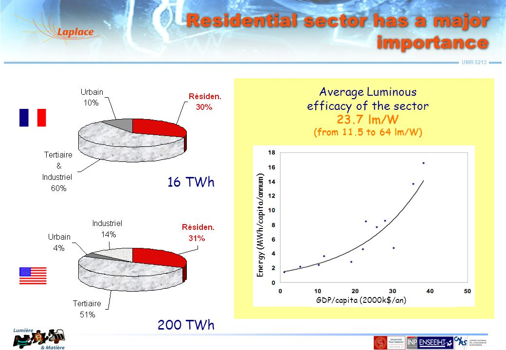 UMR 5213 Residential sector has a major importance 16 TWh 200 TWh Average Luminous efficacy of the sector 23.7 lm/W (from 11.5 to 64 lm/W) Energy (MWh