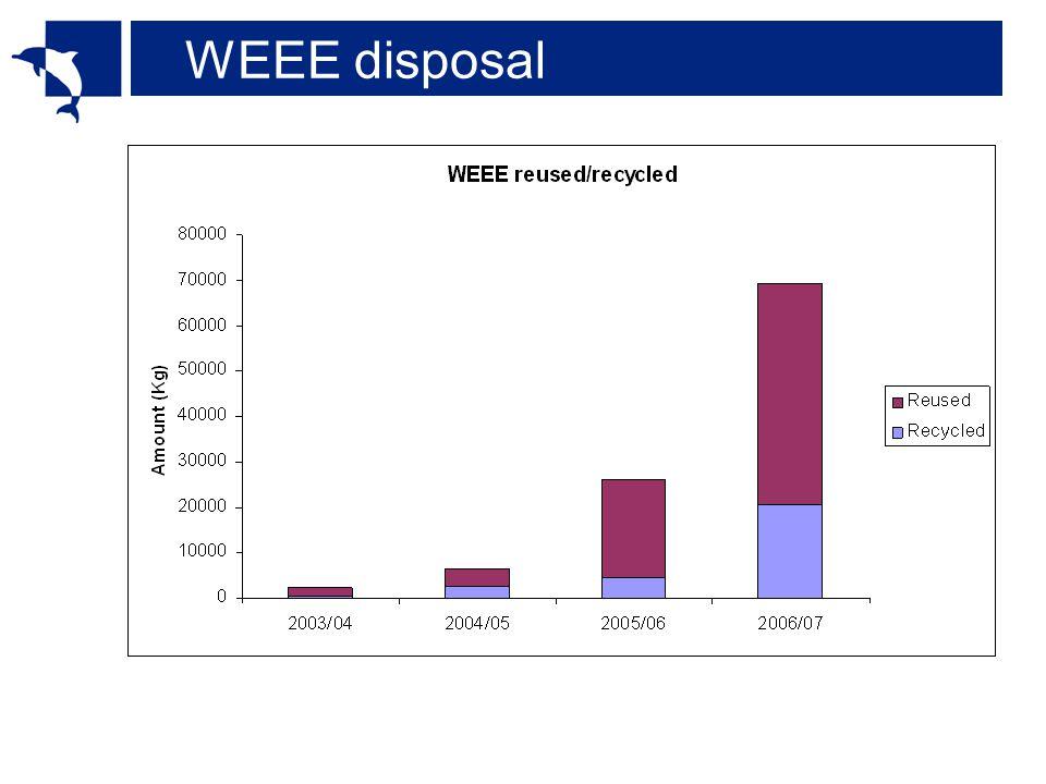 WEEE disposal
