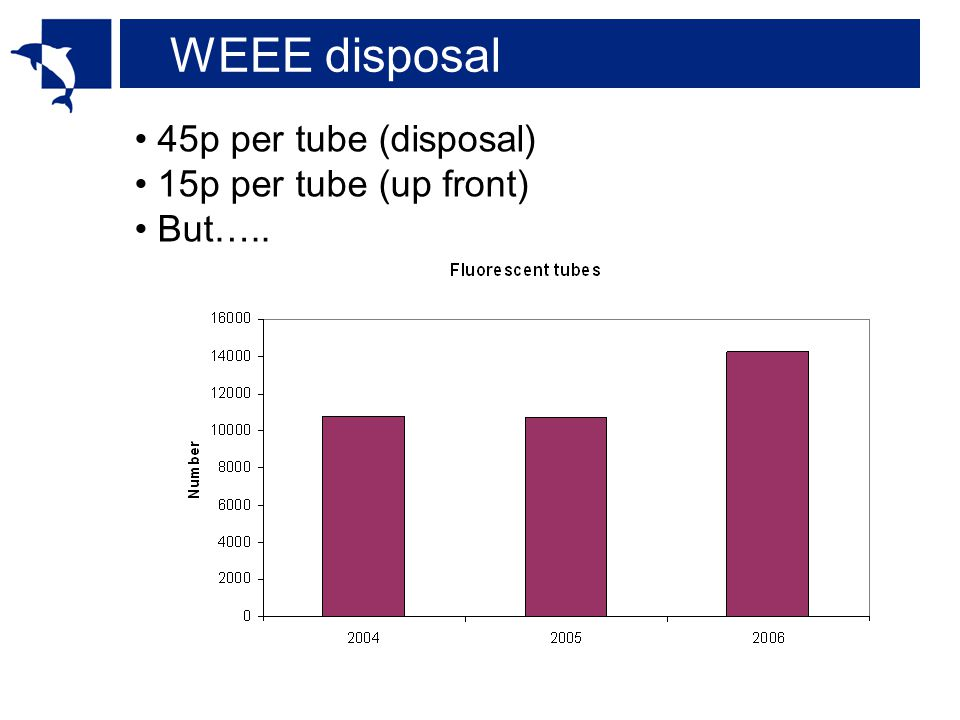 WEEE disposal 45p per tube (disposal) 15p per tube (up front) But…..