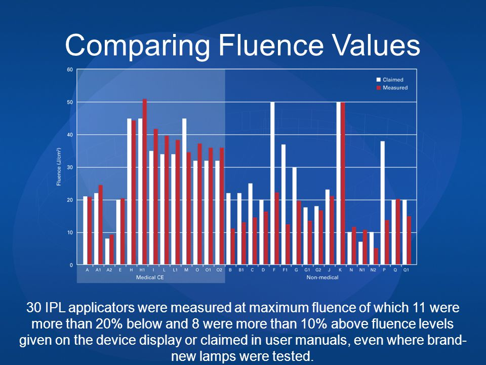 Comparing Fluence Values 30 IPL applicators were measured at maximum fluence of which 11 were more than 20% below and 8 were more than 10% above fluence levels given on the device display or claimed in user manuals, even where brand- new lamps were tested.
