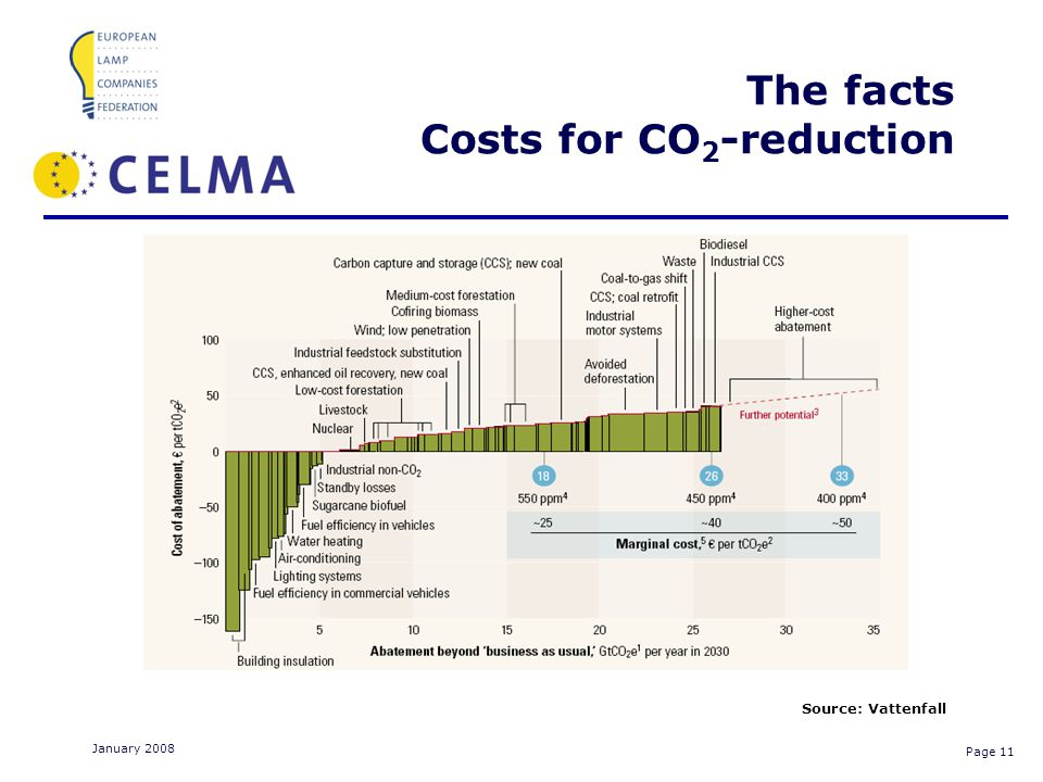 Page 11 January 2008 The facts Costs for CO 2 -reduction Source: Vattenfall
