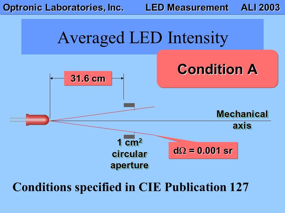 Optronic Laboratories, Inc. LED Measurement ALI 2003 Averaged LED Intensity Mechanical axis 1 cm 2 circular aperture 31.6 cm d = 0.001 sr Condition A