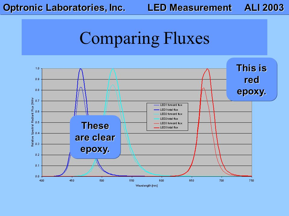 Optronic Laboratories, Inc. LED Measurement ALI 2003 Here is an example of LEDs measured in 2 flux (without auxiliary lamp) and total flux (with auxil