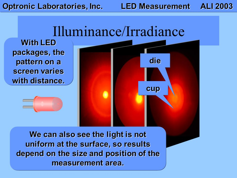 Optronic Laboratories, Inc. LED Measurement ALI 2003 Illuminance/Irradiance With LED packages, the pattern on a screen varies with distance. Although