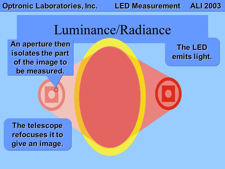 Optronic Laboratories, Inc. LED Measurement ALI 2003 Luminance/Radiance The LED emits light. The telescope refocuses it to give an image. An aperture