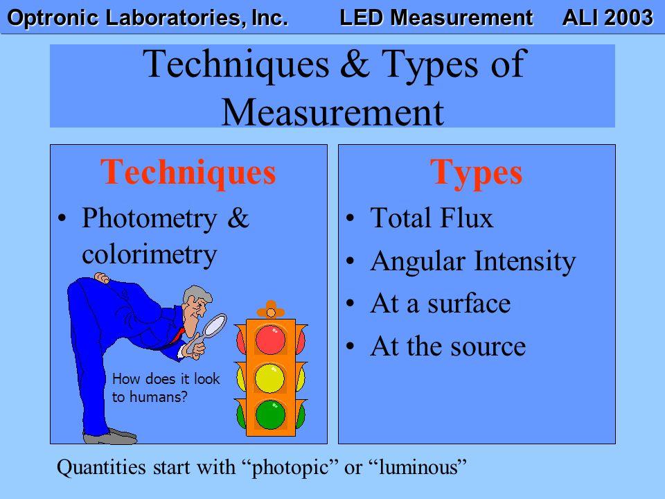 Optronic Laboratories, Inc. LED Measurement ALI 2003 Techniques & Types of Measurement Techniques Photometry & colorimetry Types Total Flux Angular In