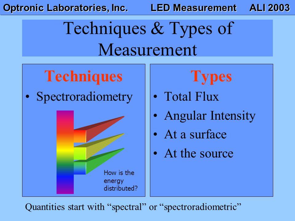 Optronic Laboratories, Inc. LED Measurement ALI 2003 Techniques & Types of Measurement Techniques Spectroradiometry Types Total Flux Angular Intensity