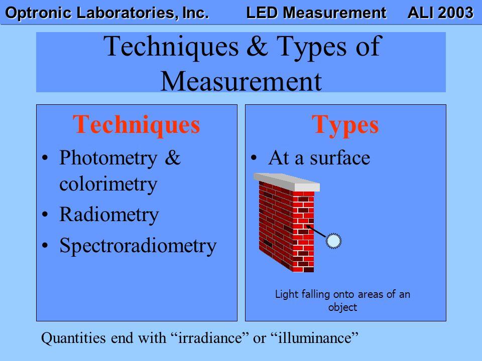 Optronic Laboratories, Inc. LED Measurement ALI 2003 Techniques & Types of Measurement Techniques Photometry & colorimetry Radiometry Spectroradiometr