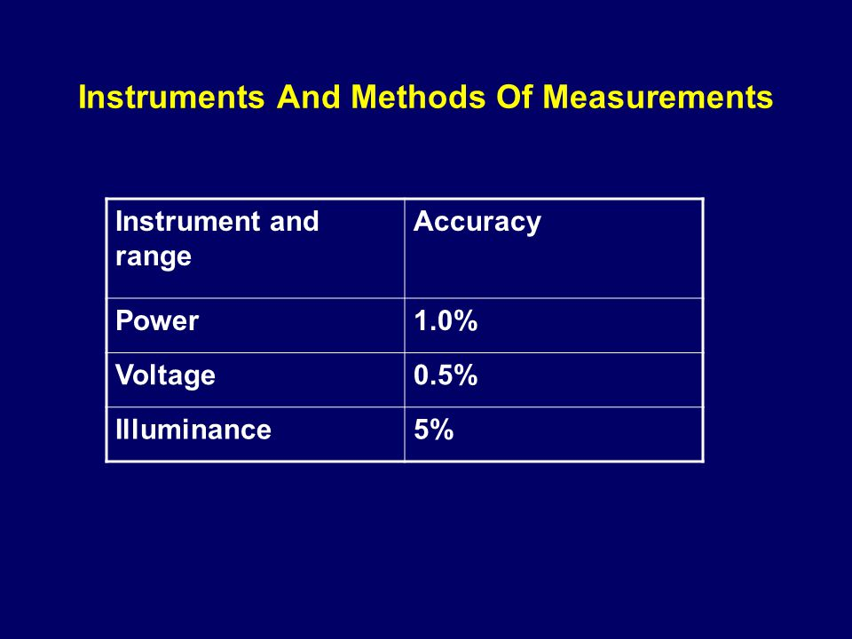Instruments And Methods Of Measurements Instrument and range Accuracy Power1.0% Voltage0.5% Illuminance5%