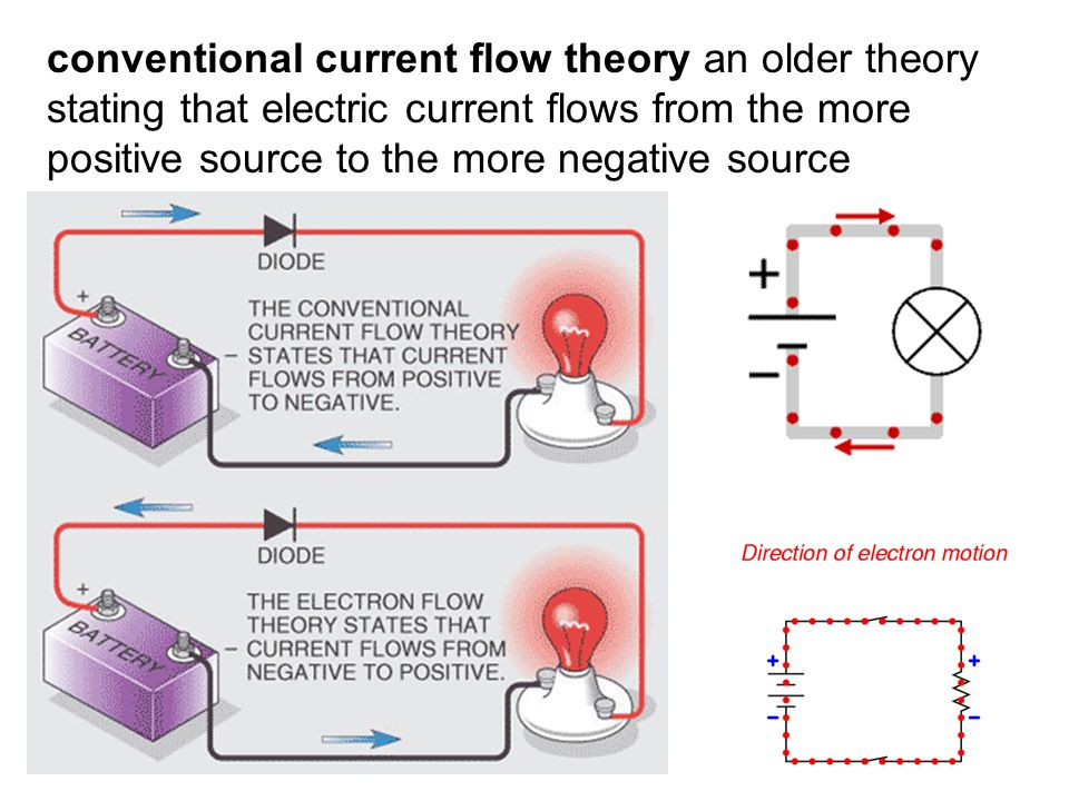 conventional current flow theory an older theory stating that electric current flows from the more positive source to the more negative source