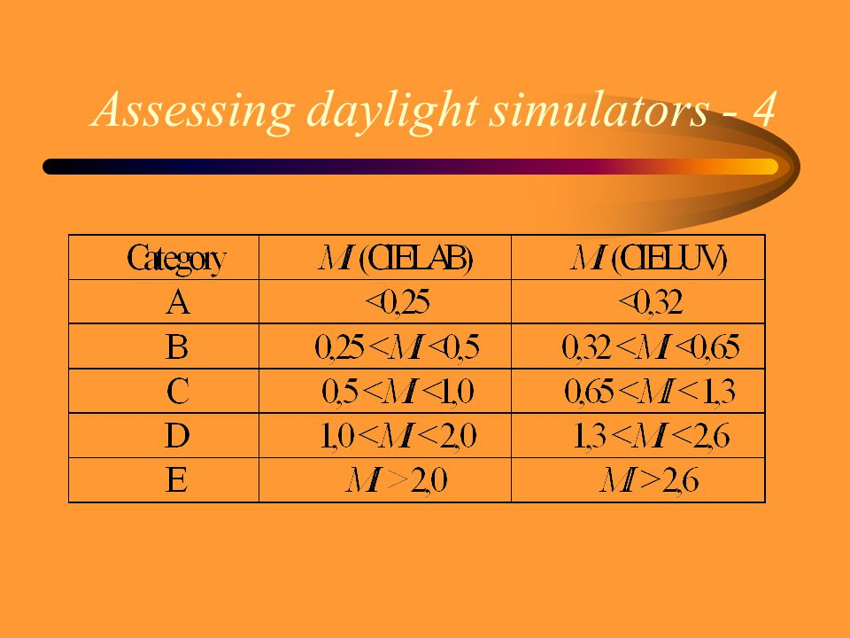 Assessing daylight simulators - 3 UV range assessment –reflected part of radiation + –emitted part of radiation Final assessment: MI for UV and visibl