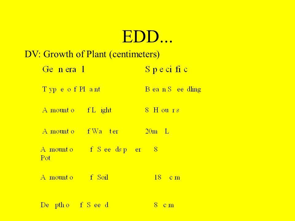 EDD... DV: Growth of Plant (centimeters)