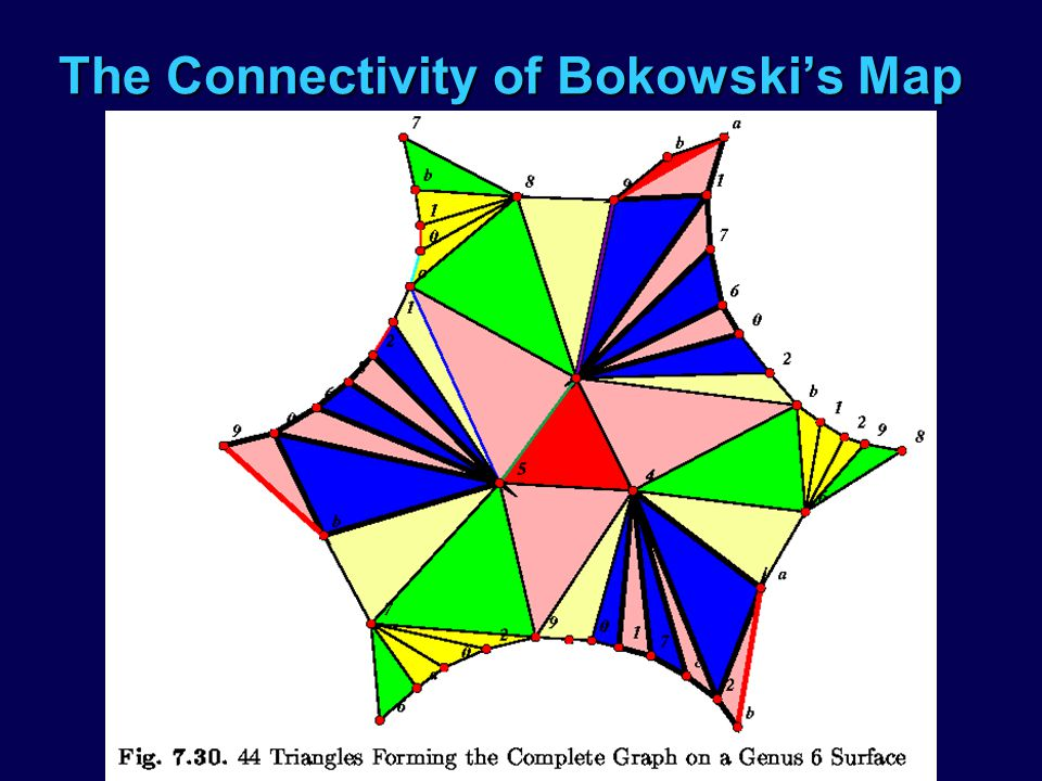 The Connectivity of Bokowskis Map