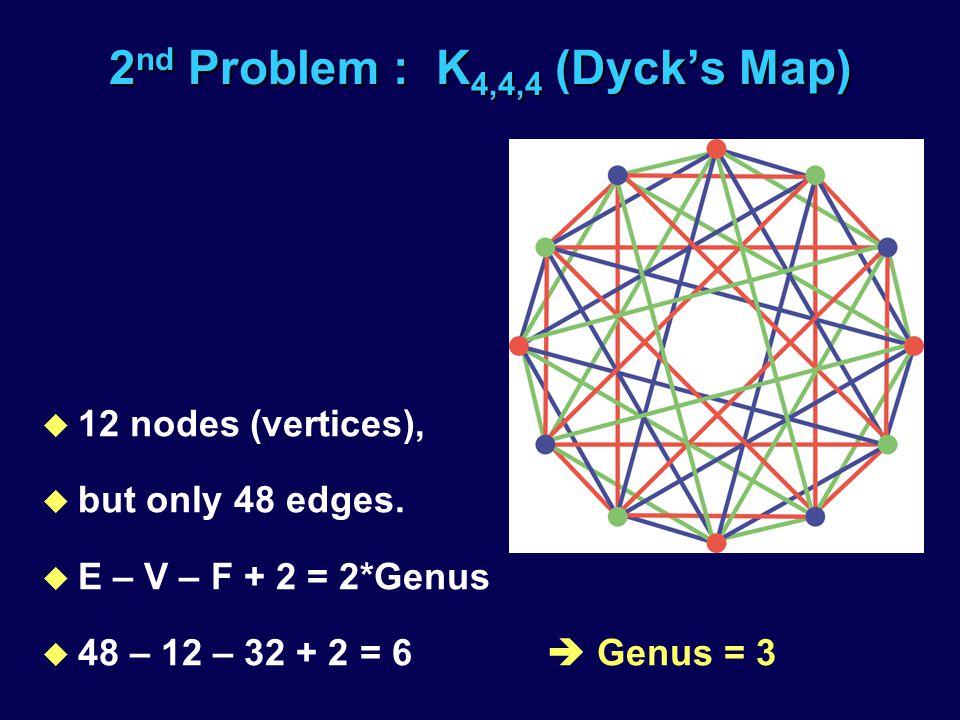 2 nd Problem : K 4,4,4 (Dycks Map) u 12 nodes (vertices), u but only 48 edges.