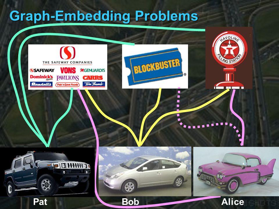 Graph-Embedding Problems Bob Alice Pat