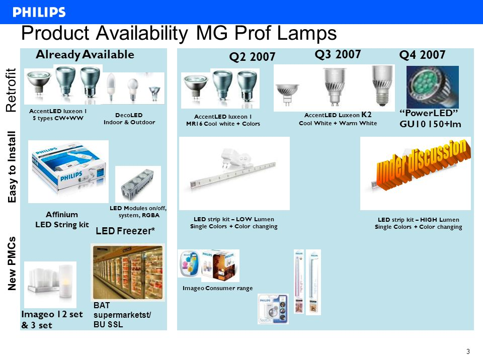 2 Summary Marketing Plan 2007 strategic direction 2007 - 2010 Mission: –Preserve the innovative image Philips Lighting has with its distribution partners by introducing products based on LED technology (retrofit as well as state of the art products).