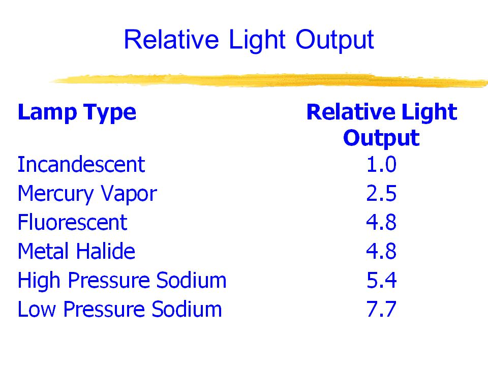 Relative Light Output