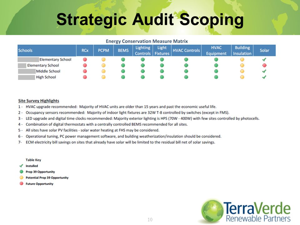Strategic Audit Scoping 10