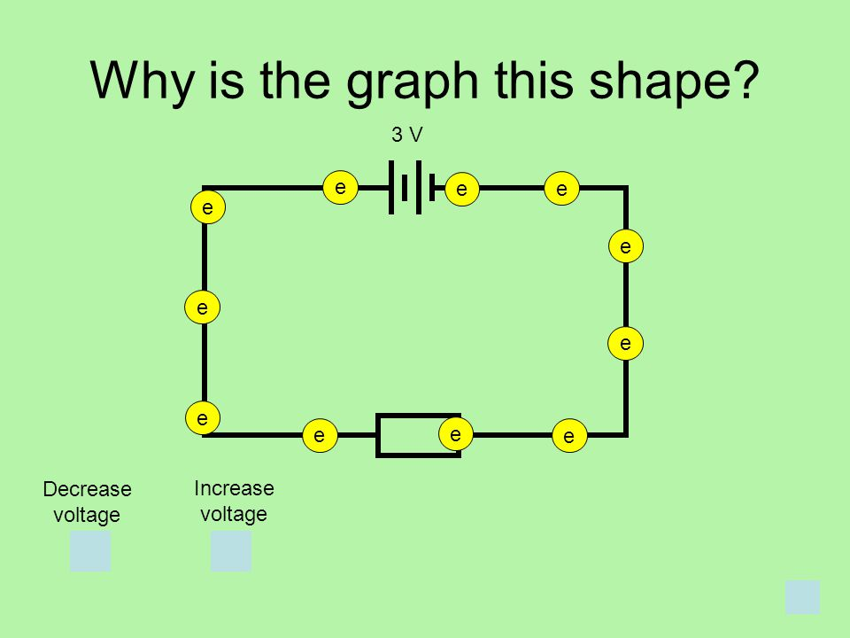 Why is the graph this shape? e e e e e e e e e e e 3 V Decrease voltage Increase voltage