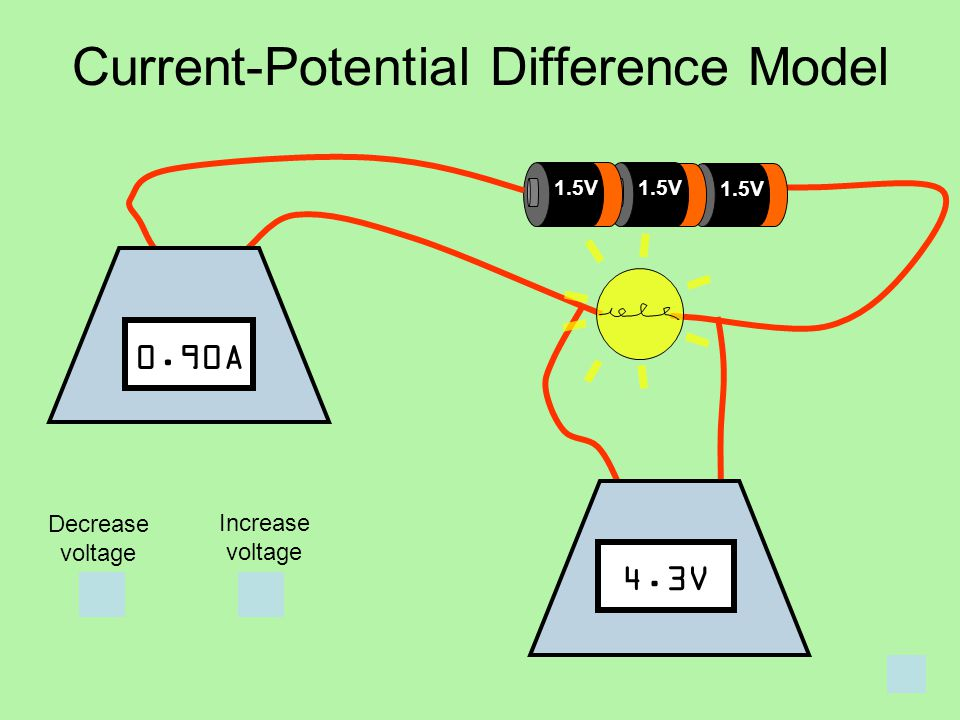 1.5V Current-Potential Difference Model Decrease voltage Increase voltage 4.3V 0.90A