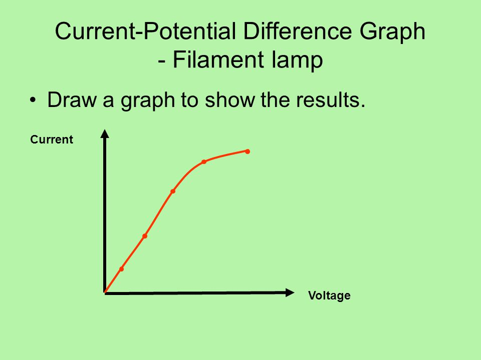 Current-Potential Difference Graph - Filament lamp Draw a graph to show the results.