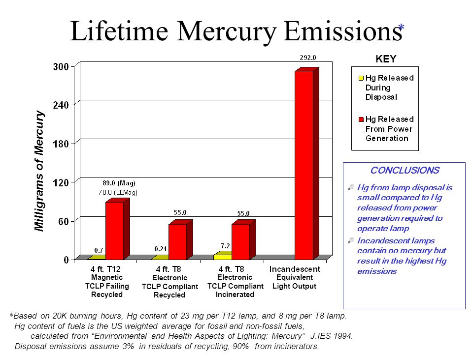 Lifetime Mercury Emissions * Based on 20K burning hours, Hg content of 23 mg per T12 lamp, and 8 mg per T8 lamp.