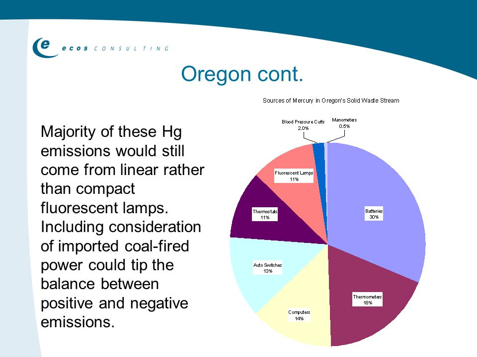 Majority of these Hg emissions would still come from linear rather than compact fluorescent lamps.
