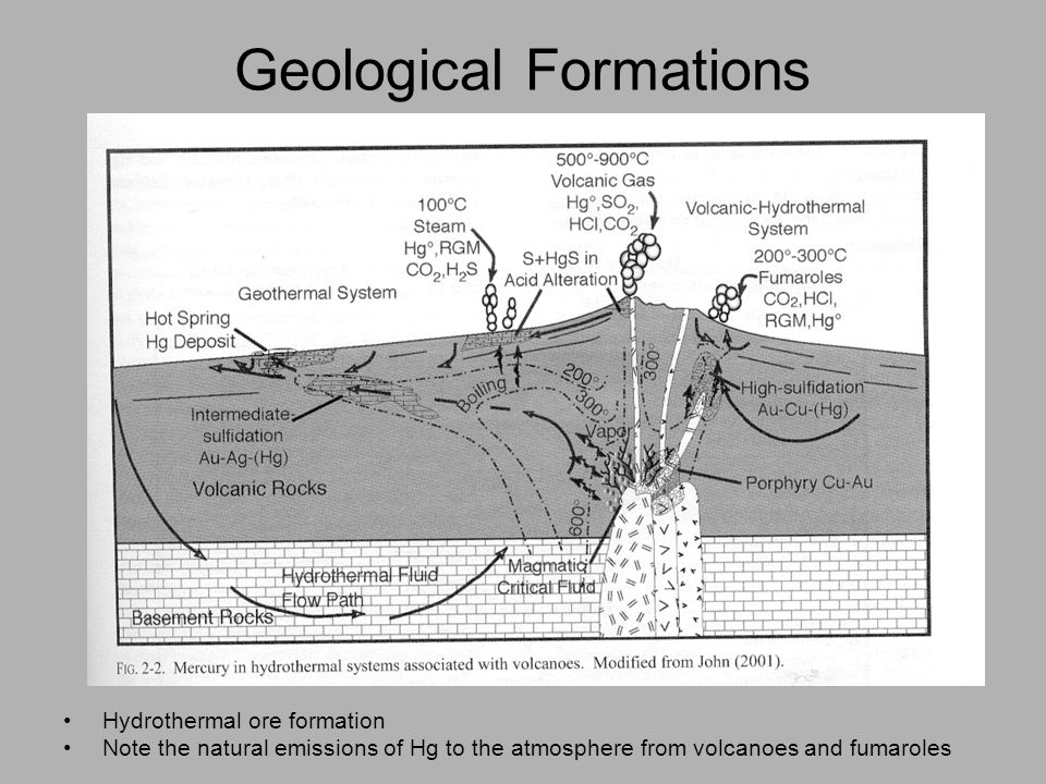 Geological Formations Hydrothermal ore formation Note the natural emissions of Hg to the atmosphere from volcanoes and fumaroles