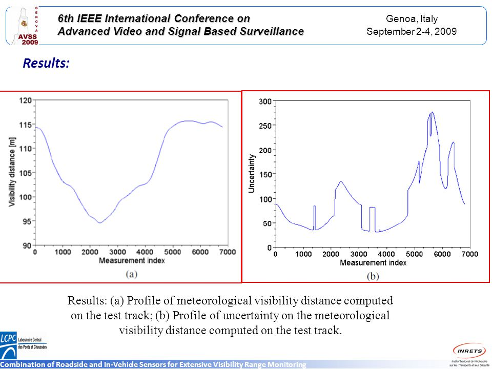 Genoa, Italy September 2-4, 2009 6th IEEE International Conference on Advanced Video and Signal Based Surveillance Combination of Roadside and In-Vehicle Sensors for Extensive Visibility Range Monitoring Results: Results: (a) Profile of meteorological visibility distance computed on the test track; (b) Profile of uncertainty on the meteorological visibility distance computed on the test track.
