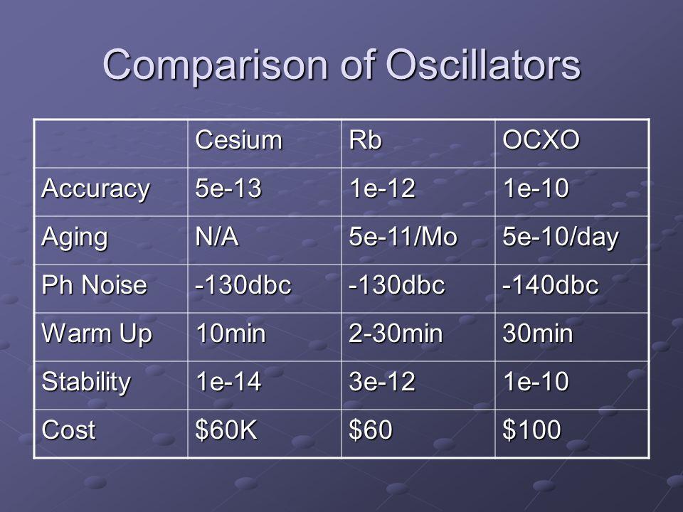 Comparison of Oscillators CesiumRbOCXO Accuracy5e-131e-121e-10 AgingN/A5e-11/Mo5e-10/day Ph Noise -130dbc-130dbc-140dbc Warm Up 10min2-30min30min Stab