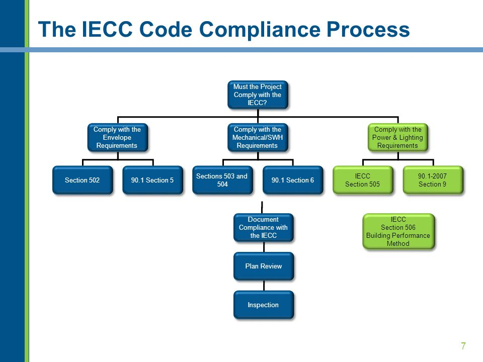 7 The IECC Code Compliance Process Must the Project Comply with the IECC.