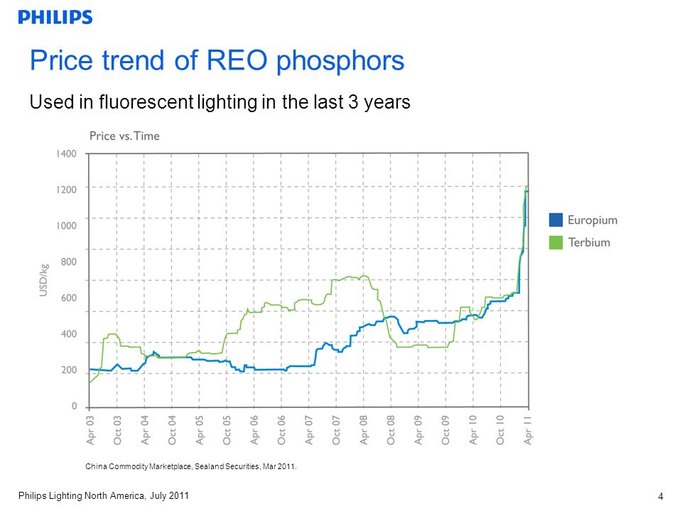 Philips Lighting North America, July 2011 4 Price trend of REO phosphors Used in fluorescent lighting in the last 3 years China Commodity Marketplace, Sealand Securities, Mar 2011.