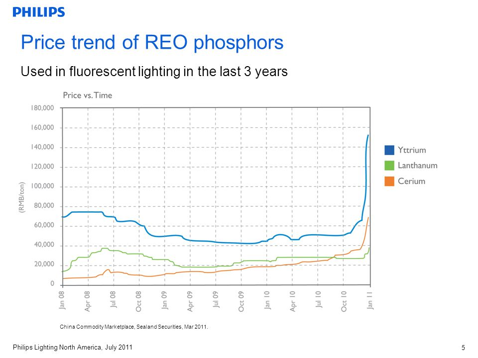 Philips Lighting North America, July 2011 6 REO phosphors are near critical or in critical supply Short Term Criticality (0–5 years) U.S Department of Energy 2010 Critical Materials Strategy.