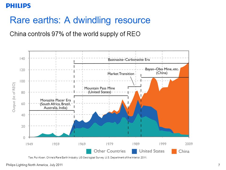 Philips Lighting North America, July 2011 7 Rare earths: A dwindling resource China controls 97% of the world supply of REO Tse, Pui-Kwan.