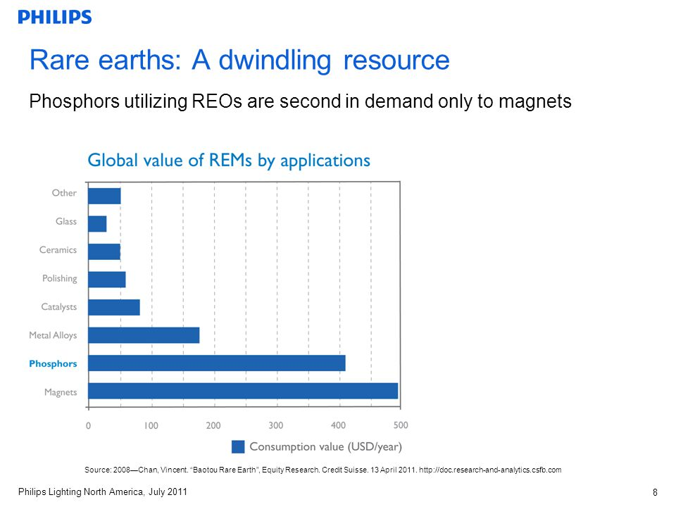 Philips Lighting North America, July 2011 8 Rare earths: A dwindling resource Phosphors utilizing REOs are second in demand only to magnets Source: 2008Chan, Vincent.