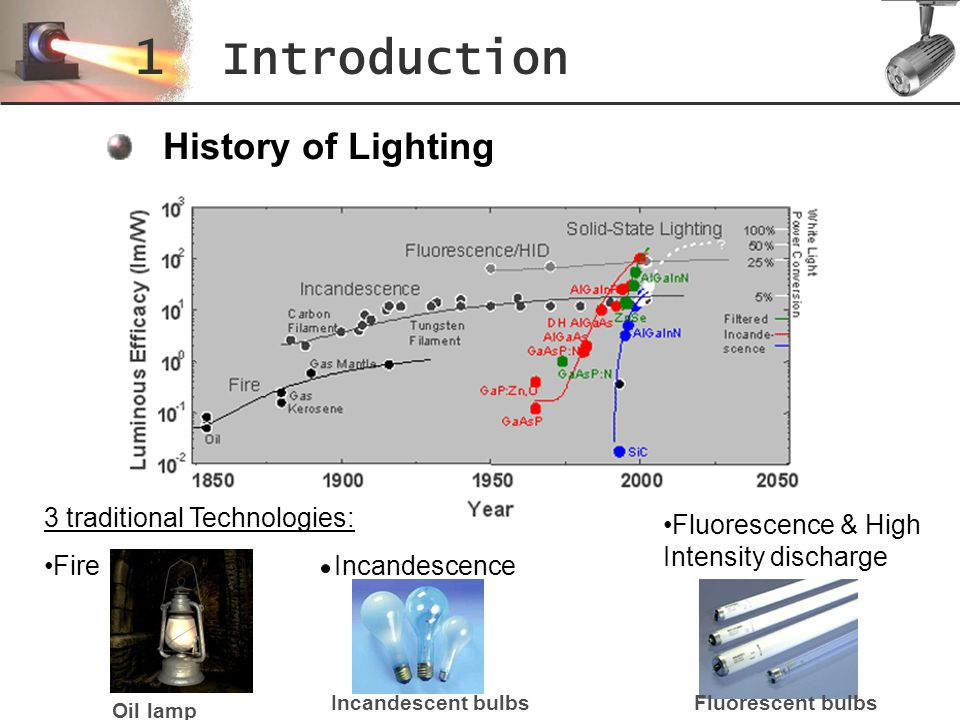 The fourth lighting technology 1 Introduction Solid: Light emitted by a solid: a piece of semiconductor SSL: Creation of first light emitting diodes ( LED) At that time, LEDs were used for showing the time in an alarm clock or as a battery indicator